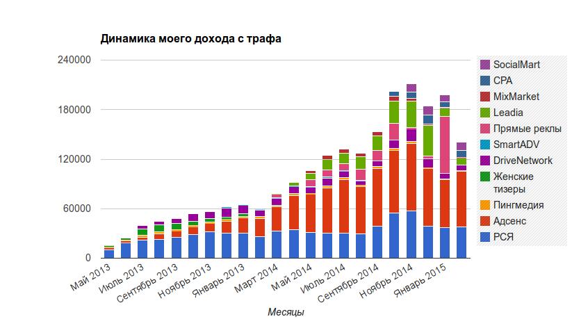 Динамика дохода с трафа по месяцам