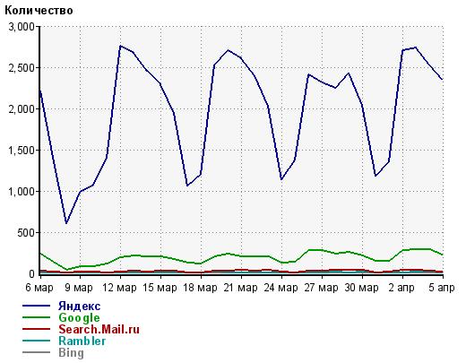 Распределение трафика по ПС