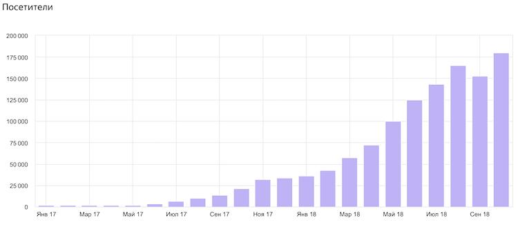 Трафик по месяцам: